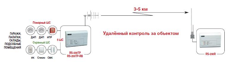 охранная сигнализация альтоника инструкция